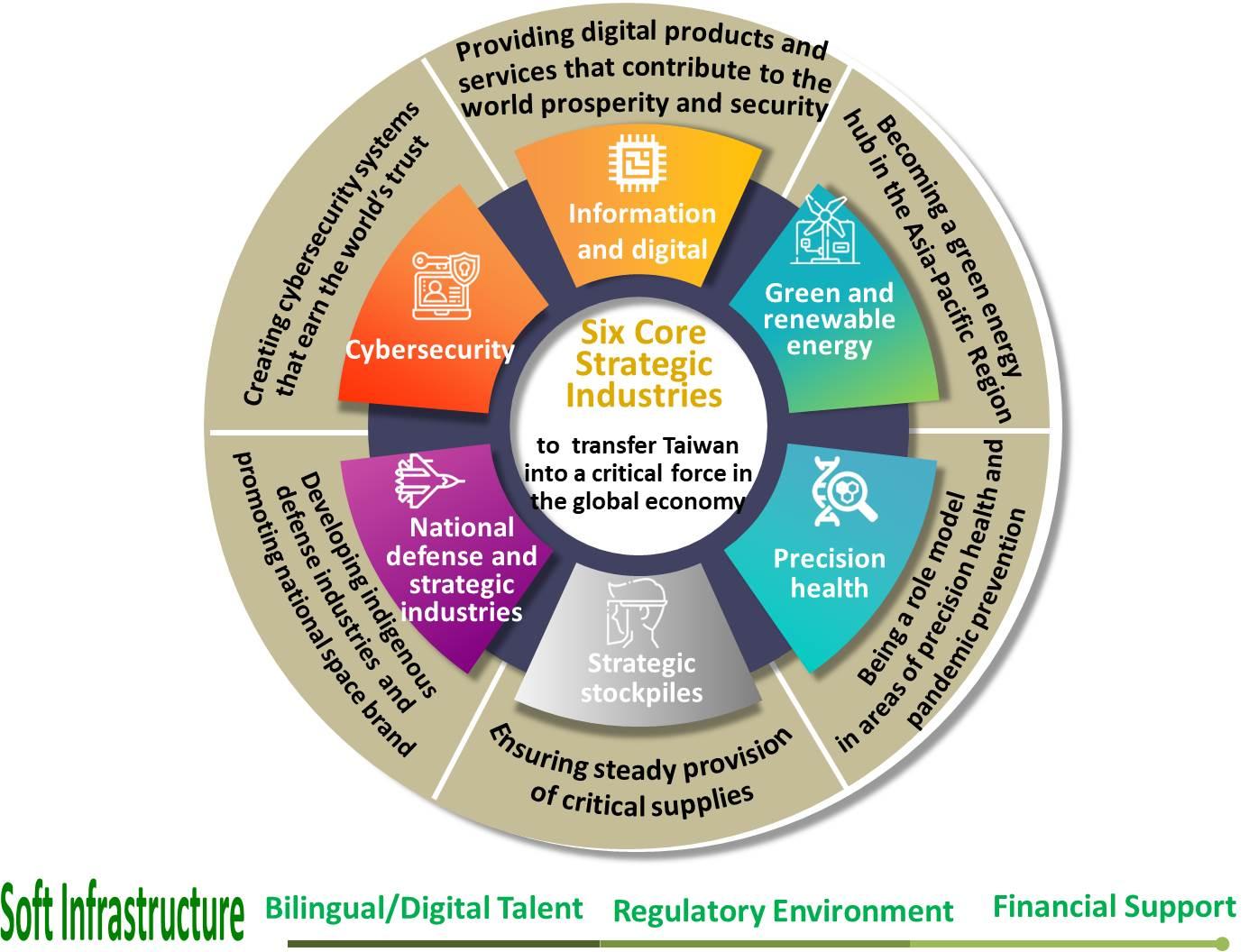 National Development Council-Program for Promoting Six Core Strategic Industries_1