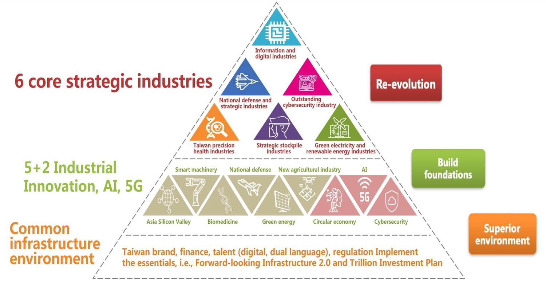 National Development Council-Program for Promoting Six Core Strategic Industries_0